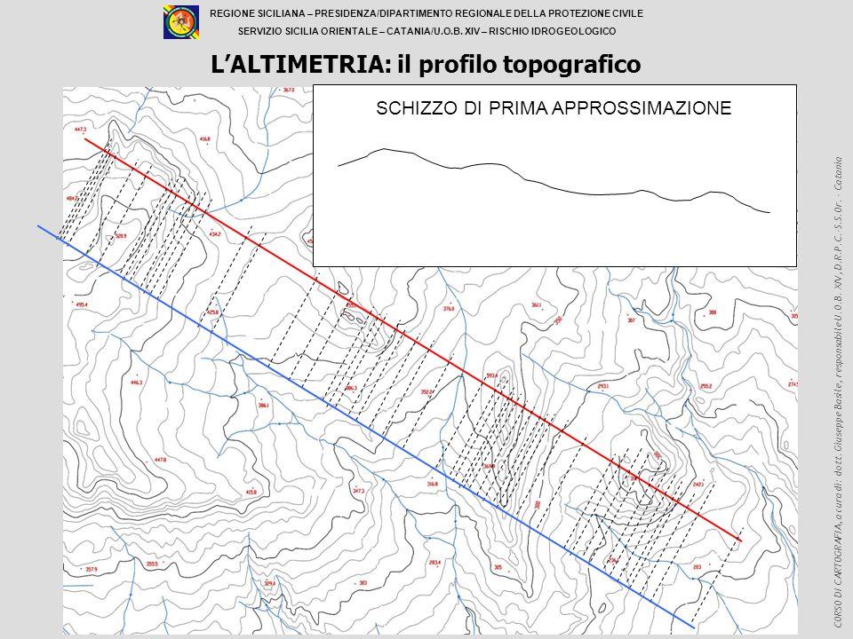 L'ALTIMETRIA: il profilo topografico