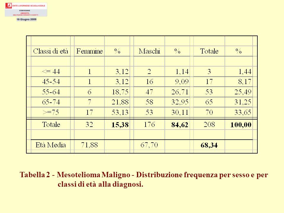 Tabella 2 - Mesotelioma Maligno - Distribuzione frequenza per sesso e per