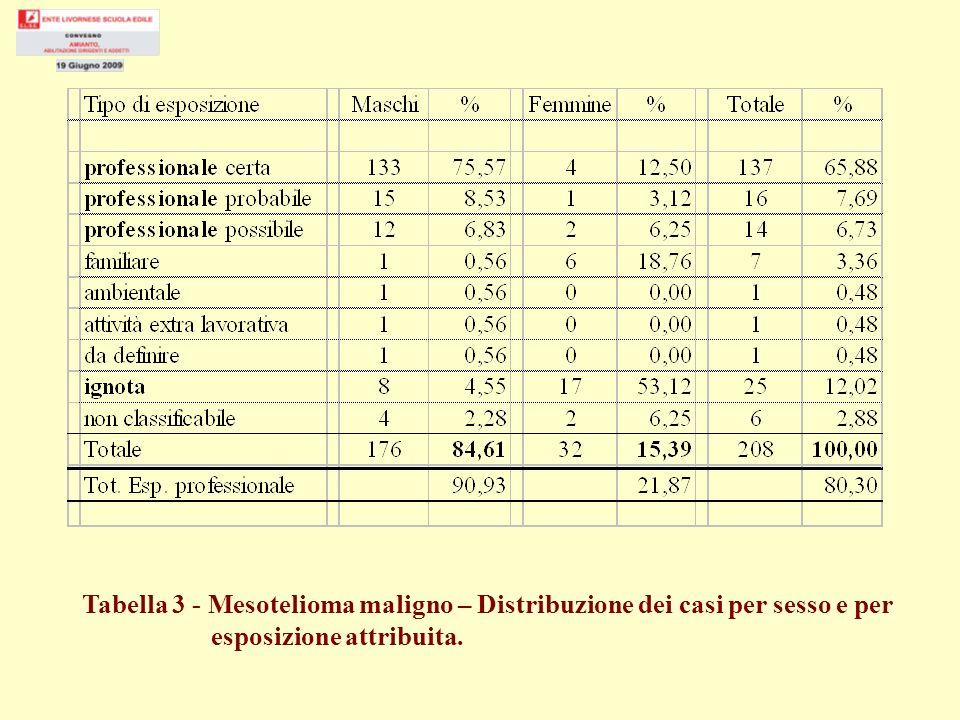 Tabella 3 - Mesotelioma maligno – Distribuzione dei casi per sesso e per