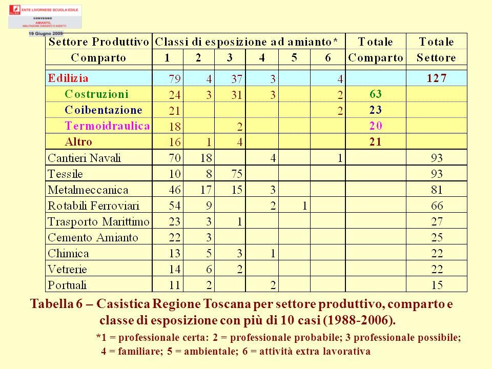 classe di esposizione con più di 10 casi (1988-2006).