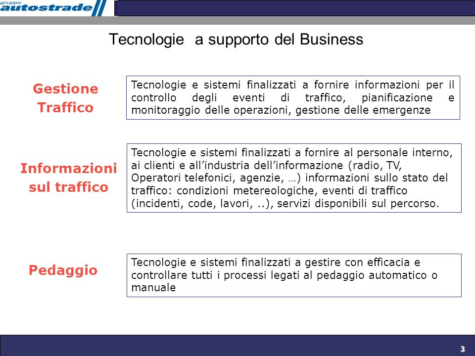 Tecnologie a supporto del Business