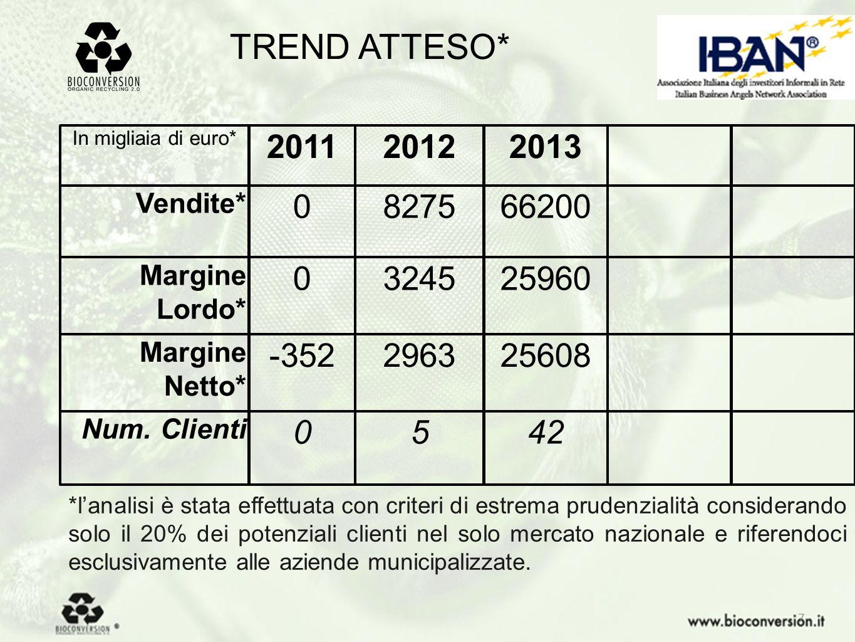 TREND ATTESO* 42. 25608. 25960. 66200. 2013. 2012. 2011. In migliaia di euro* 5. Num. Clienti.