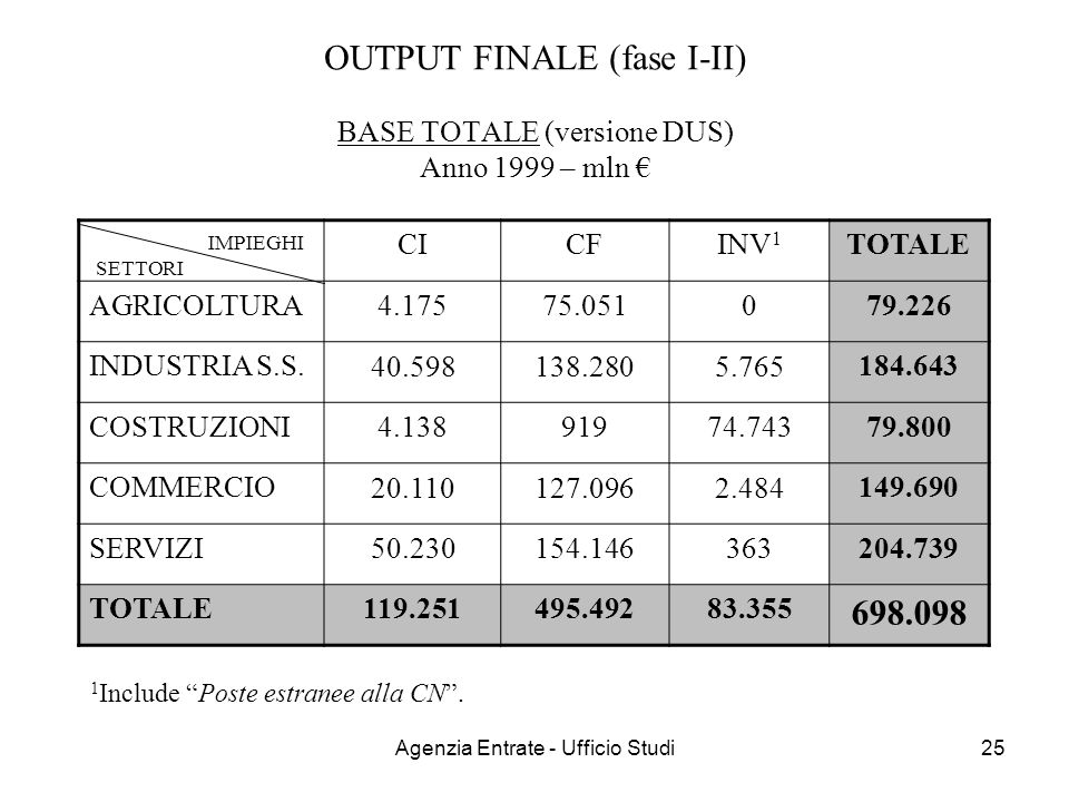 OUTPUT FINALE (fase I-II) BASE TOTALE (versione DUS) Anno 1999 – mln €