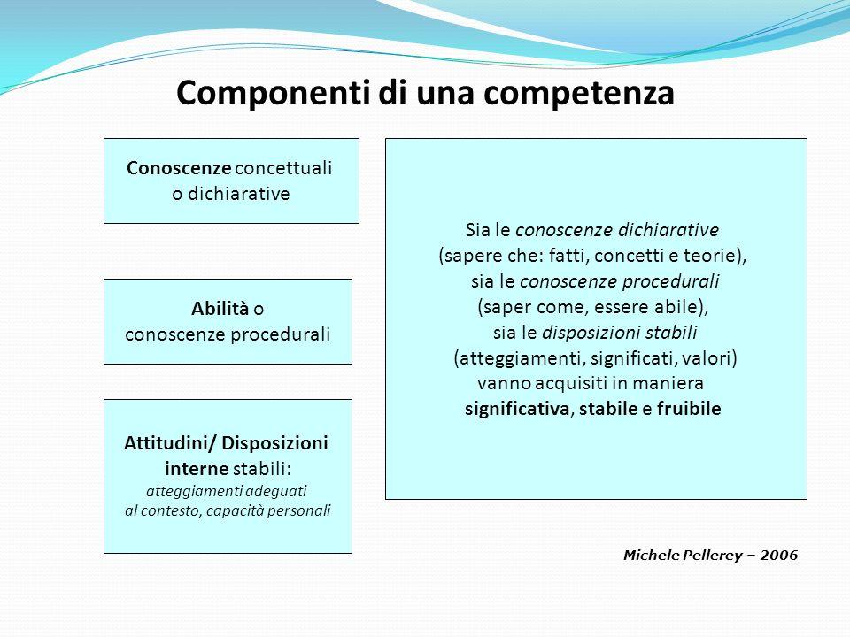 Componenti di una competenza Attitudini/ Disposizioni