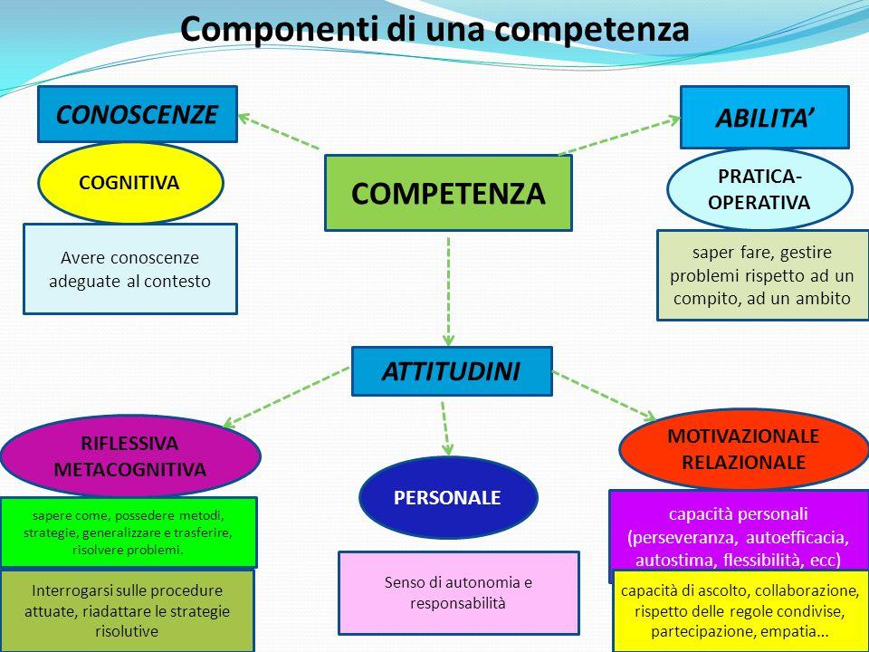 Componenti di una competenza
