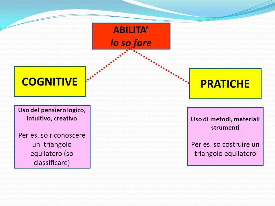 Uso del pensiero logico, intuitivo, creativo