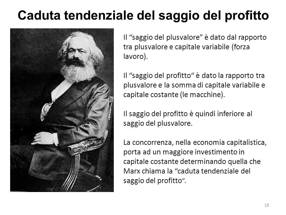 Caduta tendenziale del saggio del profitto