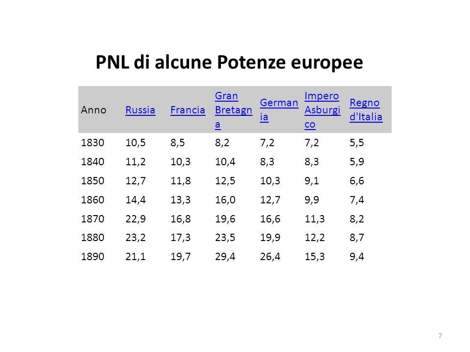 PNL di alcune Potenze europee