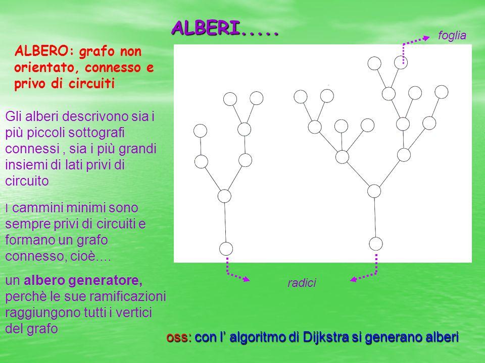 oss: con l' algoritmo di Dijkstra si generano alberi