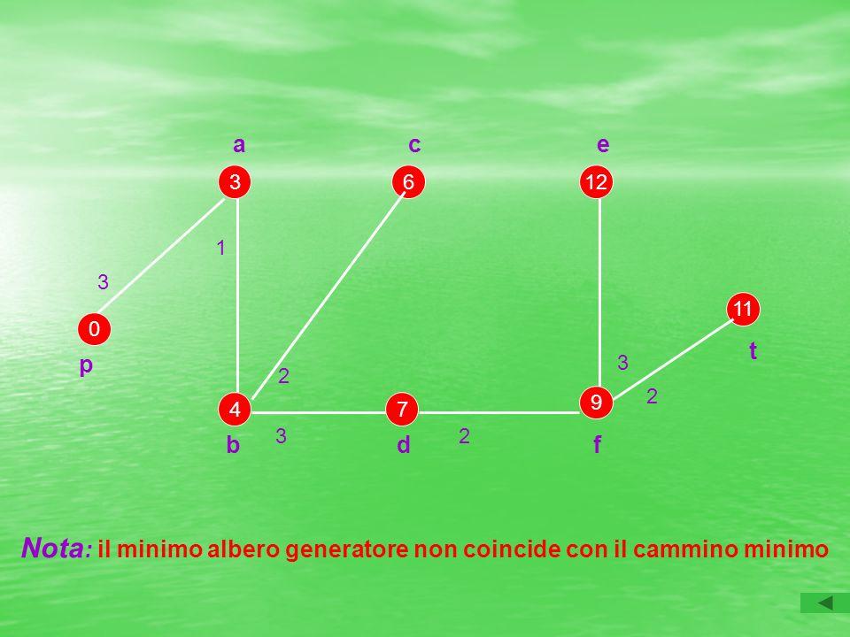 Nota: il minimo albero generatore non coincide con il cammino minimo