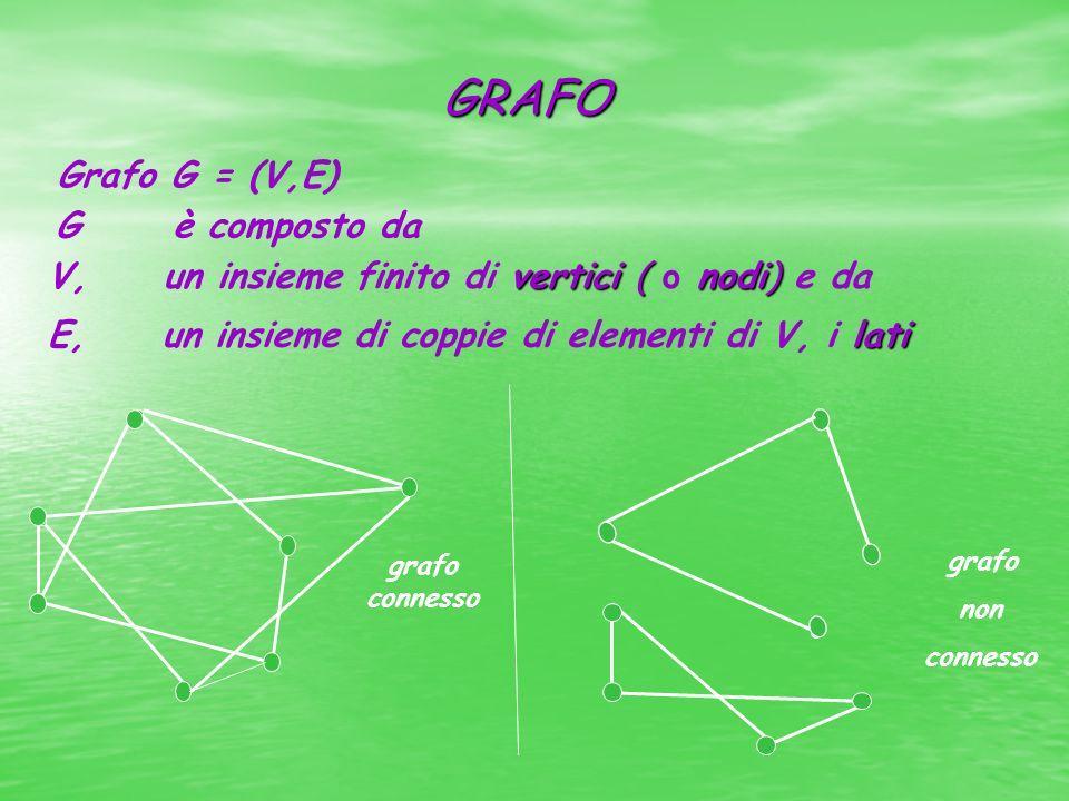 GRAFO Grafo G = (V,E) G è composto da