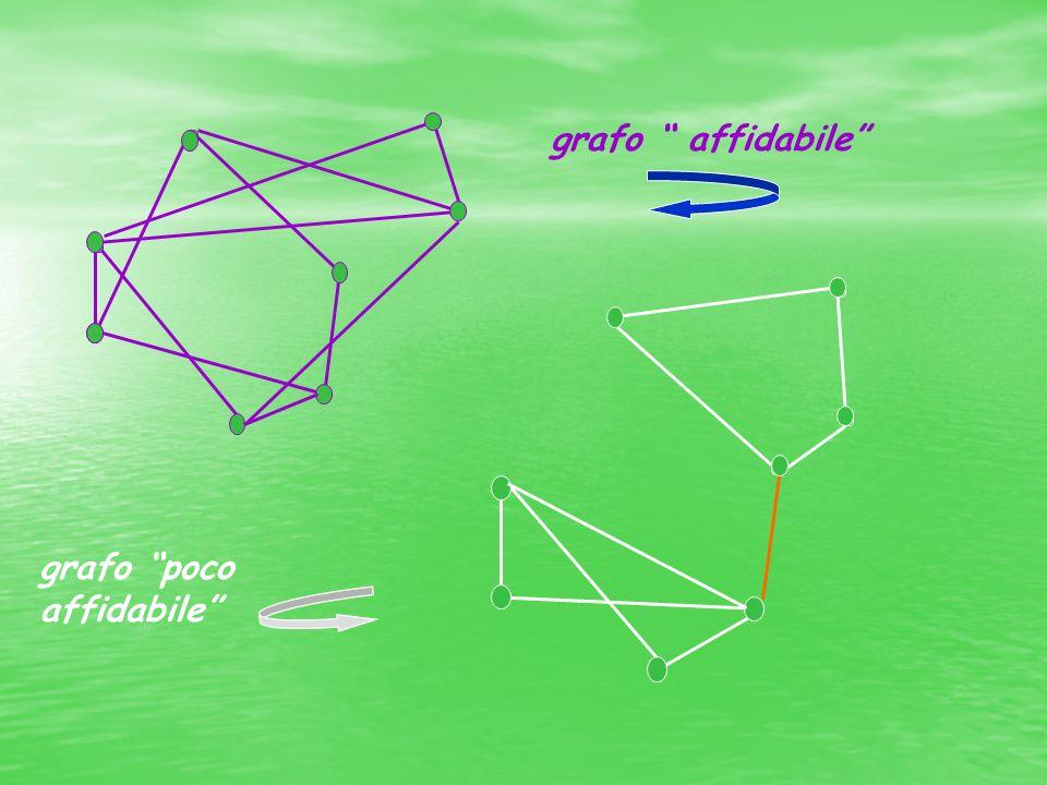 grafo affidabile grafo poco affidabile