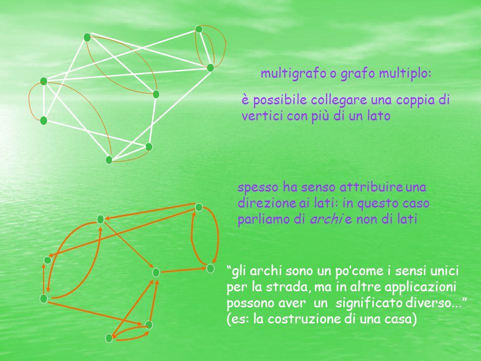 multigrafo o grafo multiplo: