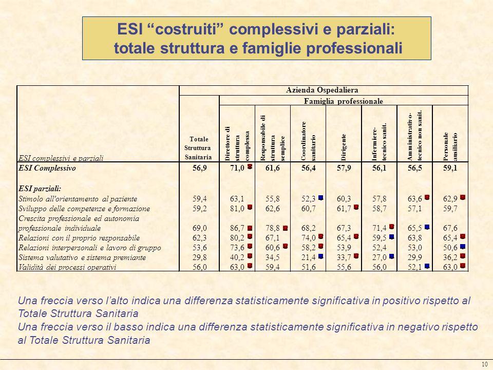 ESI costruiti complessivi e parziali:
