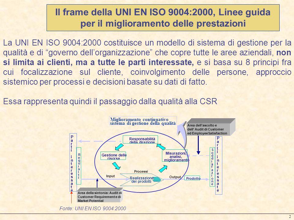 Il frame della UNI EN ISO 9004:2000, Linee guida