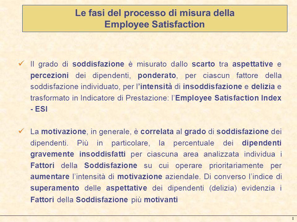 Le fasi del processo di misura della Employee Satisfaction