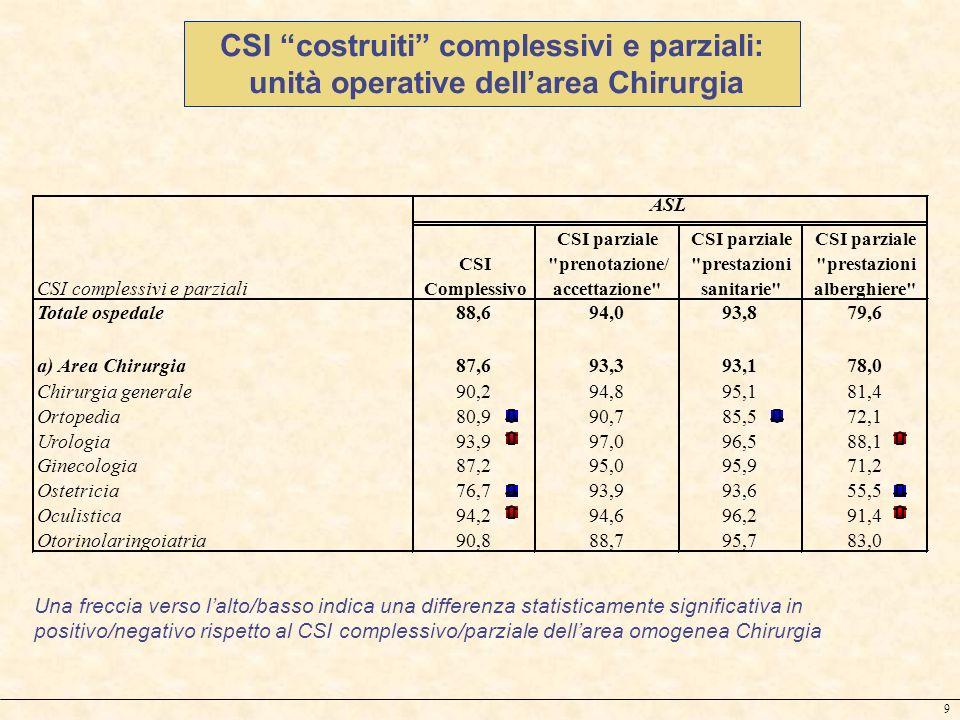 CSI costruiti complessivi e parziali: