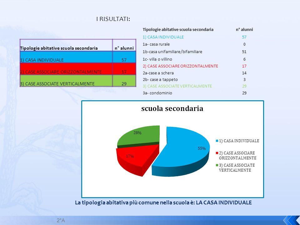 I RISULTATI: Tipologie abitative scuola secondaria. n° alunni. 1) CASA INDIVIDUALE. 57. 1a- casa rurale.