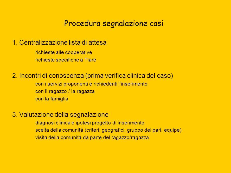 Procedura segnalazione casi