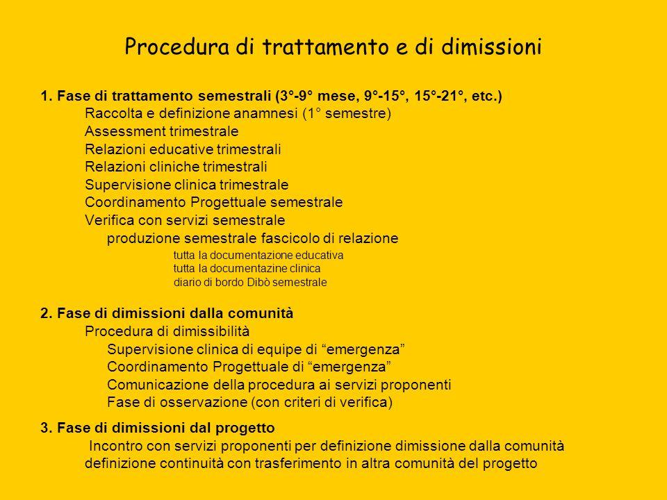 Procedura di trattamento e di dimissioni