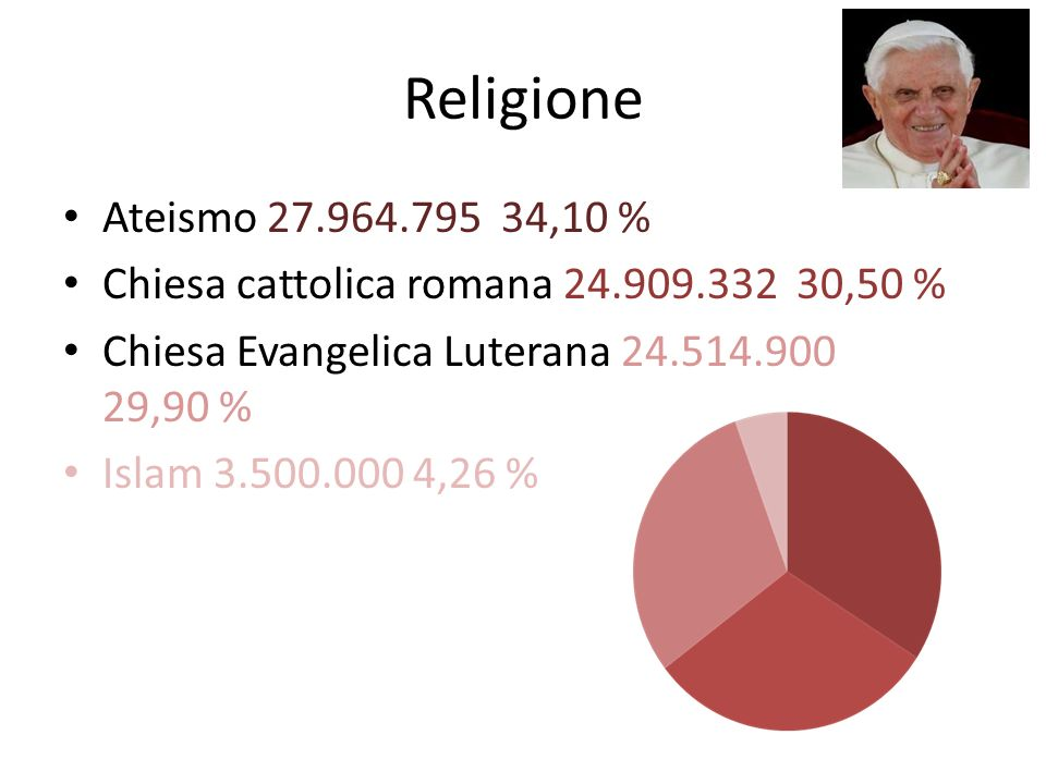 Religione Ateismo 27.964.795 34,10 % Chiesa cattolica romana 24.909.332 30,50 % Chiesa Evangelica Luterana 24.514.900 29,90 %