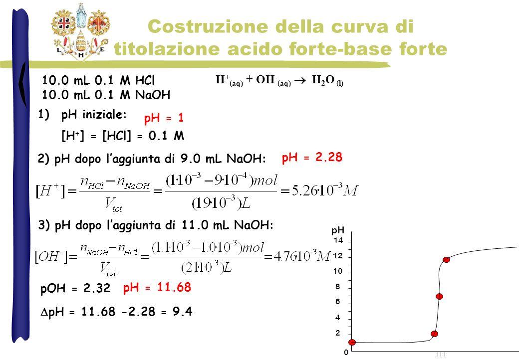 Costruzione della curva di titolazione acido forte-base forte