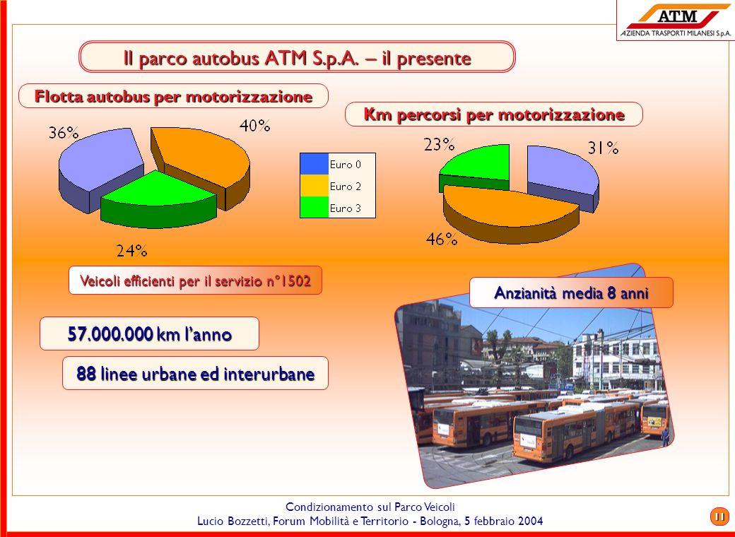 Il parco autobus ATM S.p.A. – il presente