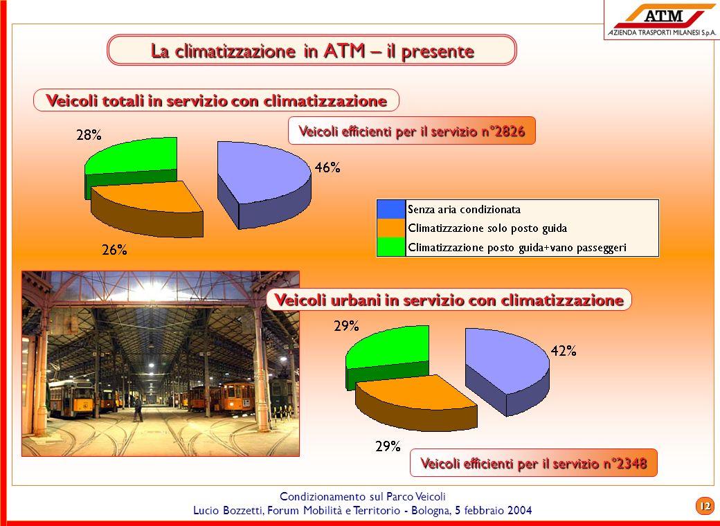 La climatizzazione in ATM – il presente