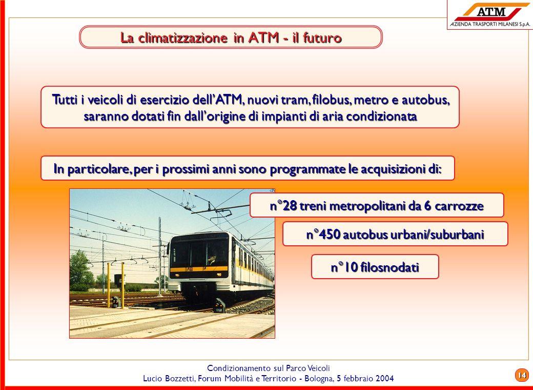 La climatizzazione in ATM - il futuro