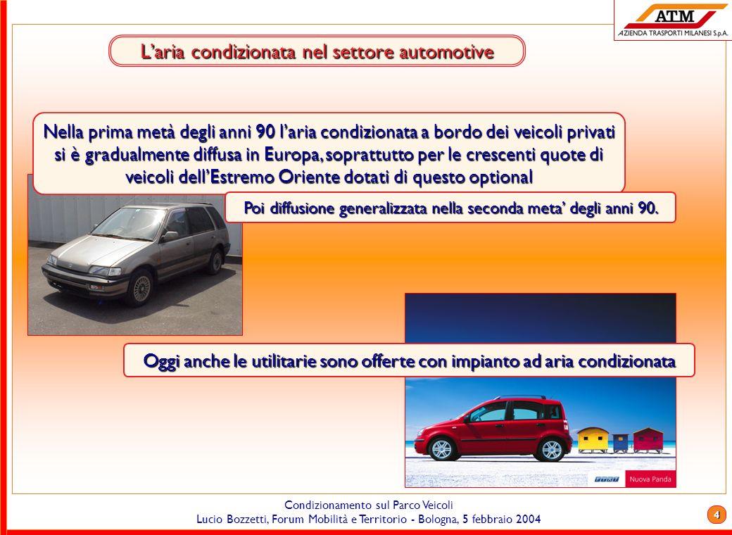 L'aria condizionata nel settore automotive