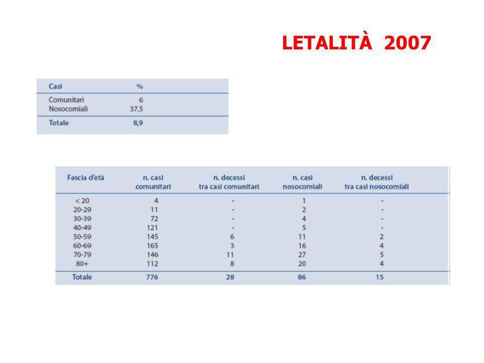 LETALITÀ 2007