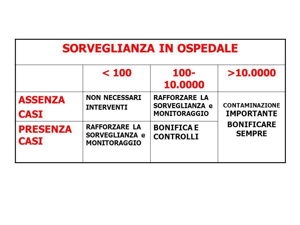 SORVEGLIANZA IN OSPEDALE CONTAMINAZIONE IMPORTANTE