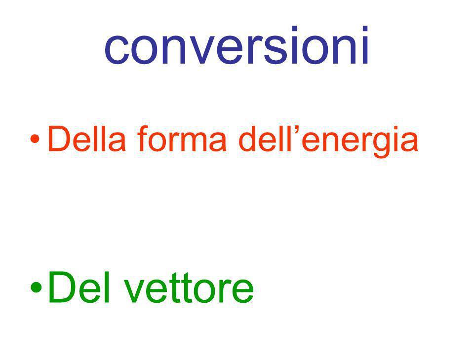 conversioni Della forma dell'energia Del vettore
