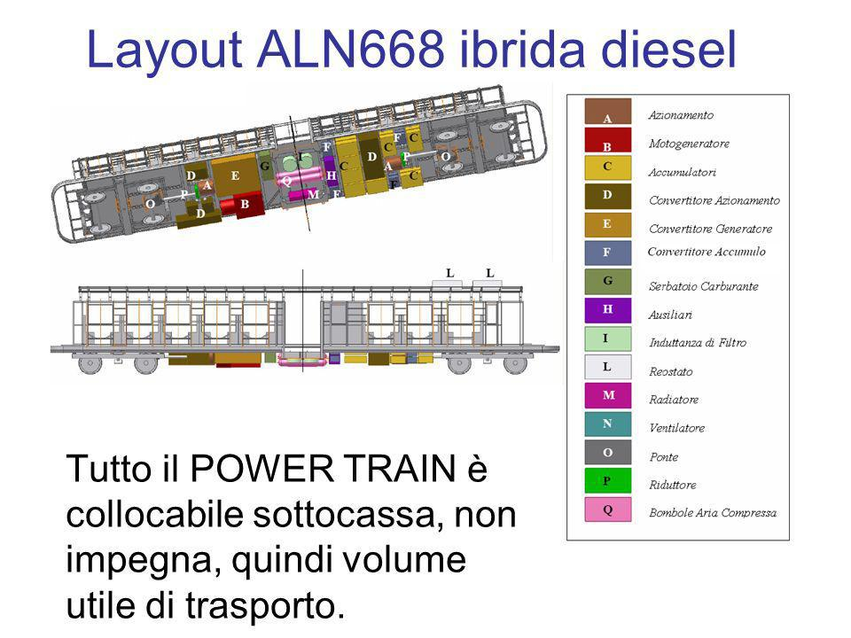 Layout ALN668 ibrida diesel