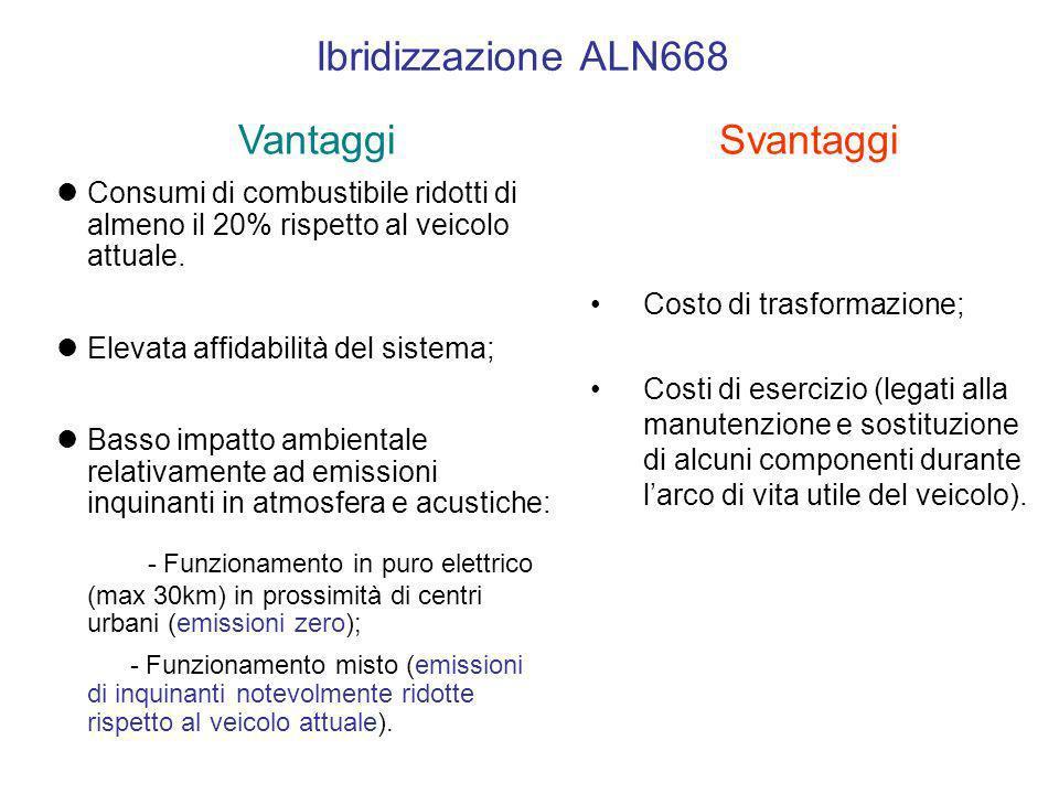 Ibridizzazione ALN668 Vantaggi Svantaggi
