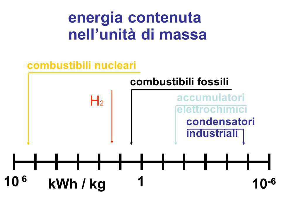 energia contenuta nell'unità di massa H2 10 6 1 kWh / kg 10-6