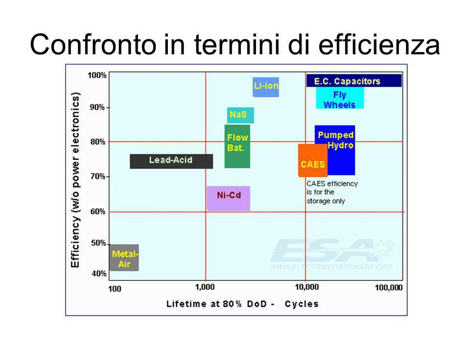 Confronto in termini di efficienza