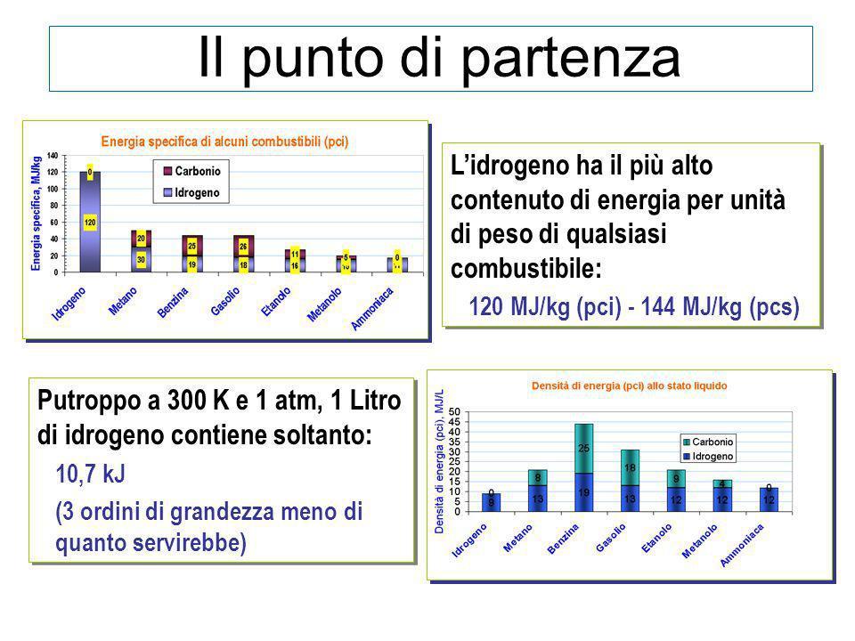 Il punto di partenza L'idrogeno ha il più alto contenuto di energia per unità di peso di qualsiasi combustibile: