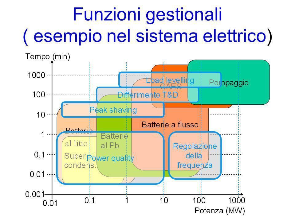 Funzioni gestionali ( esempio nel sistema elettrico)