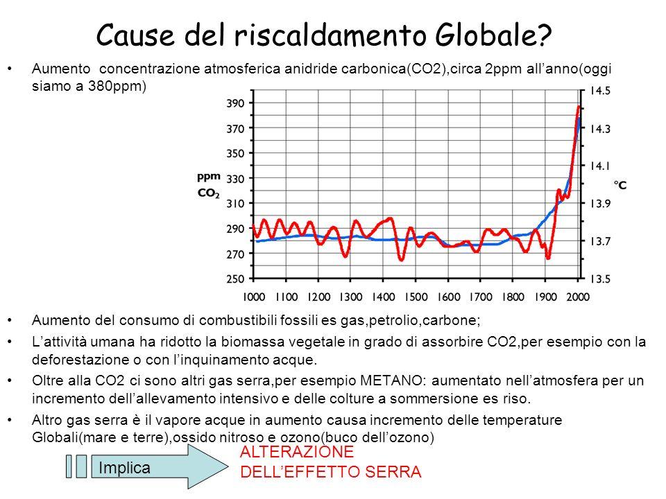 Cause del riscaldamento Globale