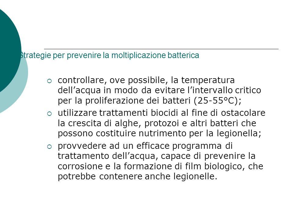 Strategie per prevenire la moltiplicazione batterica