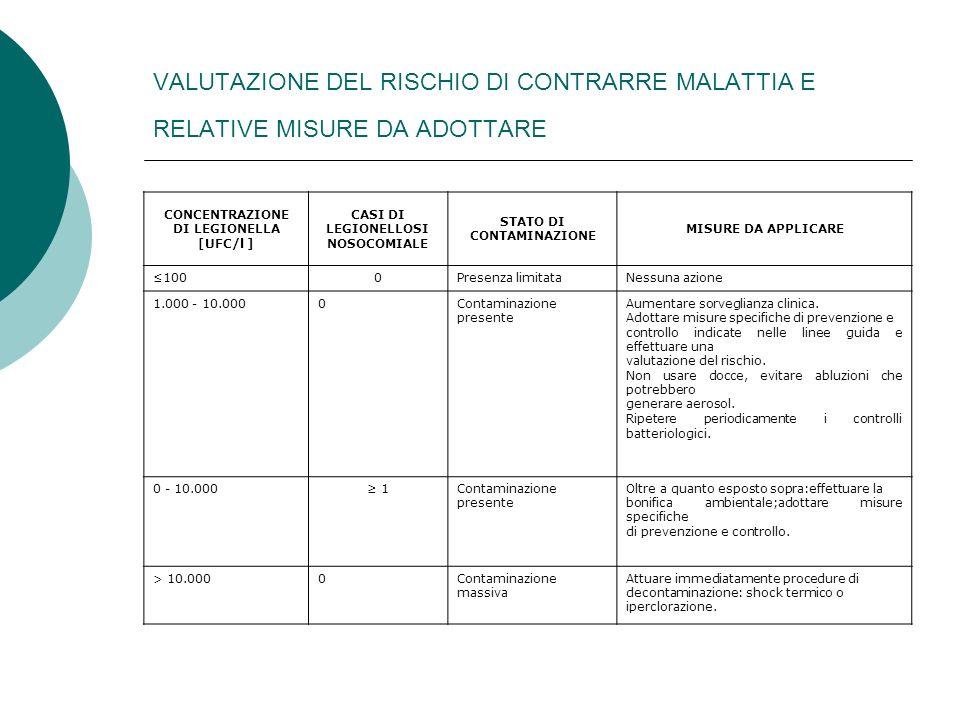 VALUTAZIONE DEL RISCHIO DI CONTRARRE MALATTIA E RELATIVE MISURE DA ADOTTARE