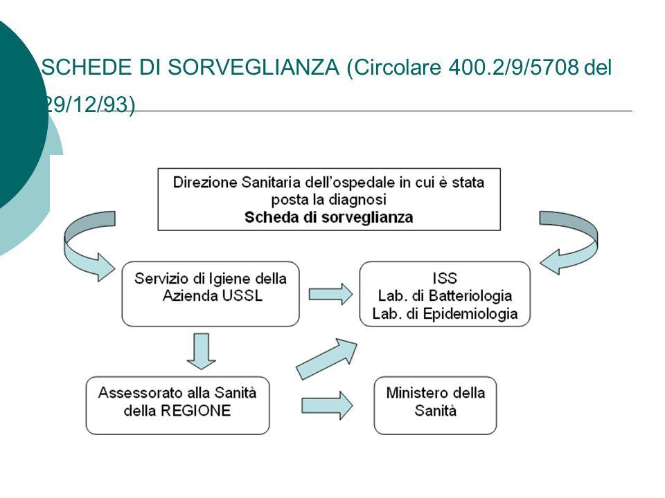 SCHEDE DI SORVEGLIANZA (Circolare 400.2/9/5708 del 29/12/93)
