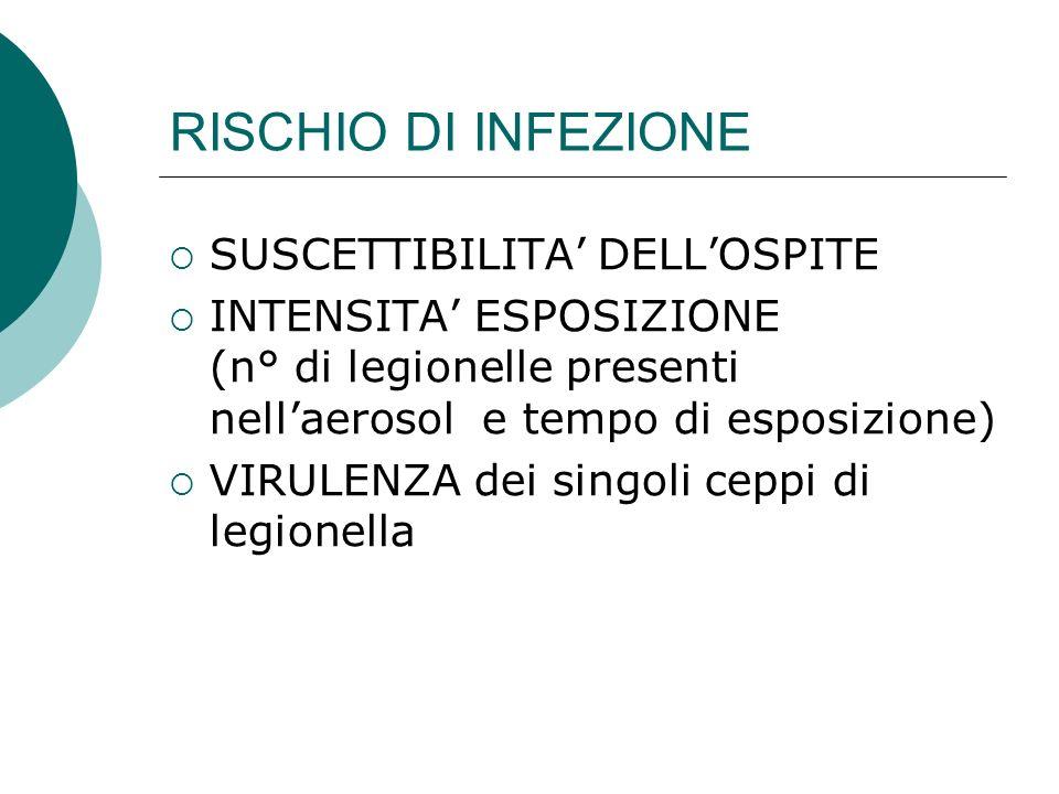 RISCHIO DI INFEZIONE SUSCETTIBILITA' DELL'OSPITE