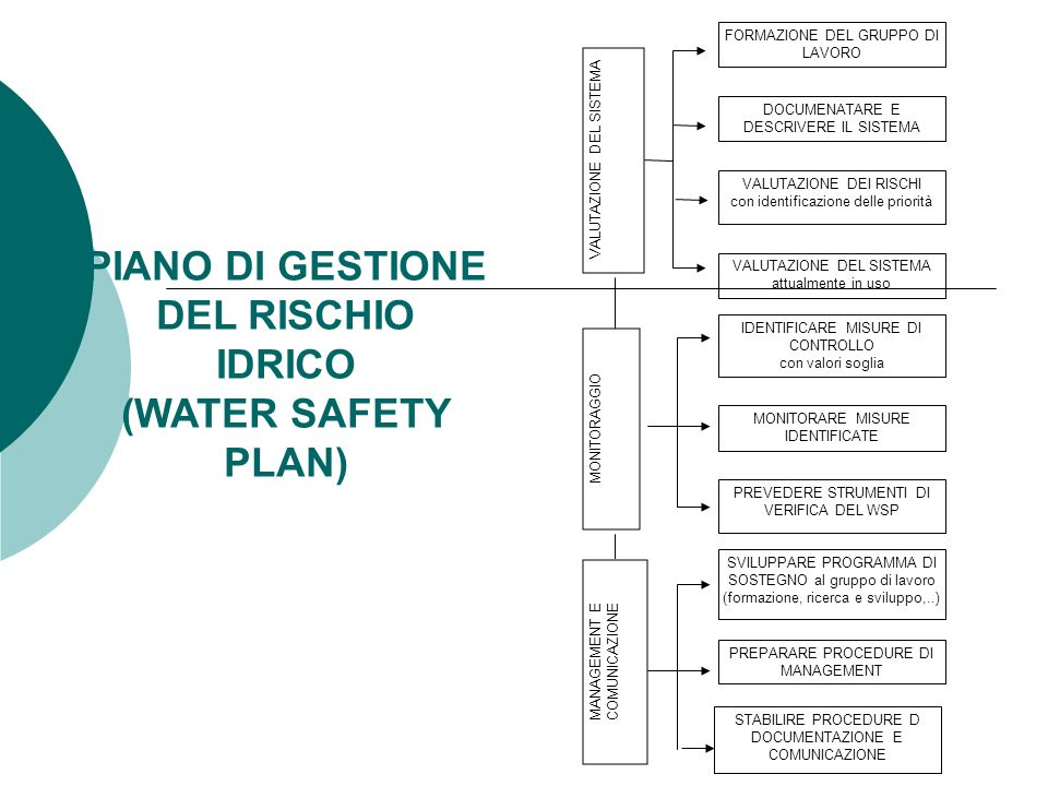 PIANO DI GESTIONE DEL RISCHIO IDRICO (WATER SAFETY PLAN)
