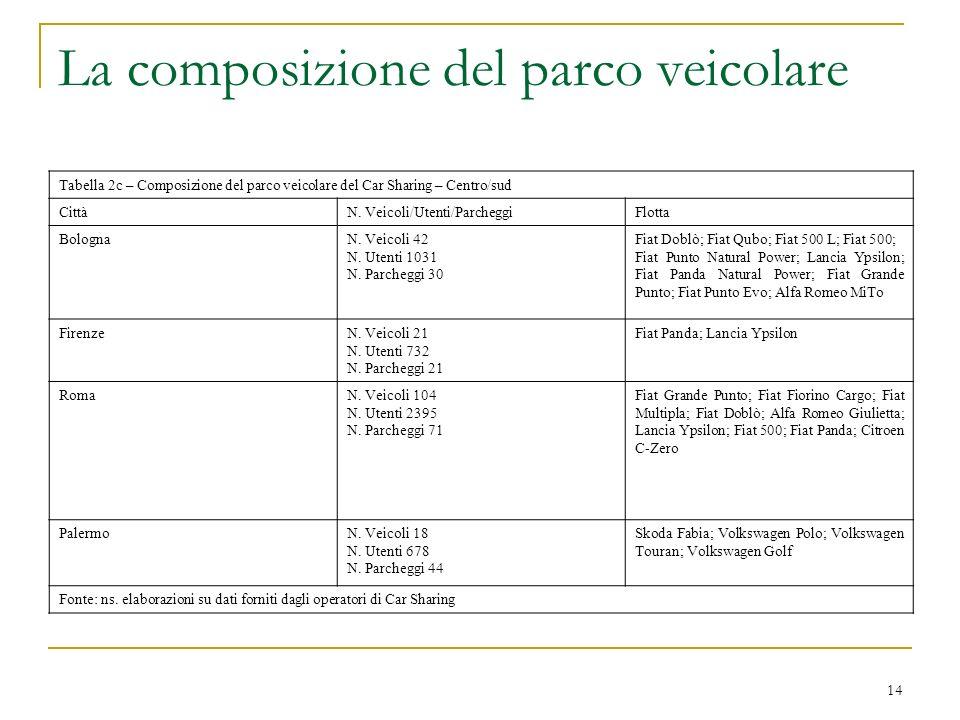 La composizione del parco veicolare