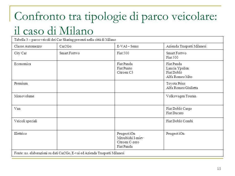 Confronto tra tipologie di parco veicolare: il caso di Milano