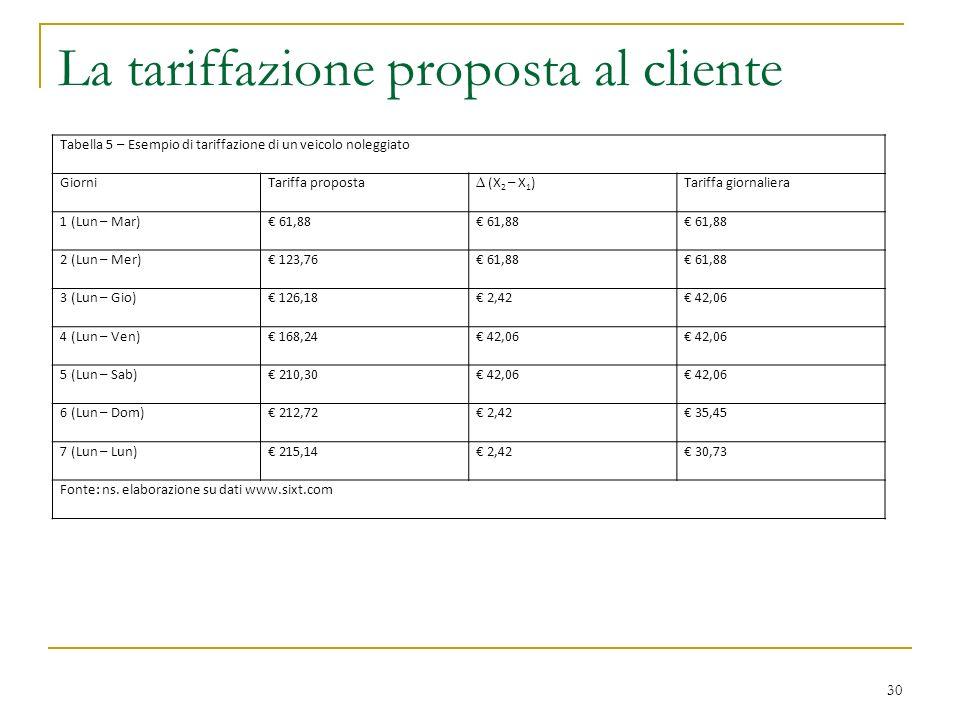 La tariffazione proposta al cliente