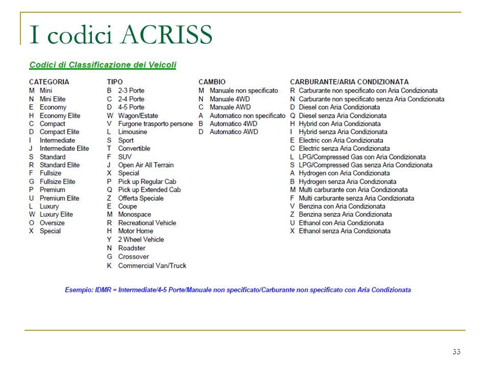 I codici ACRISS