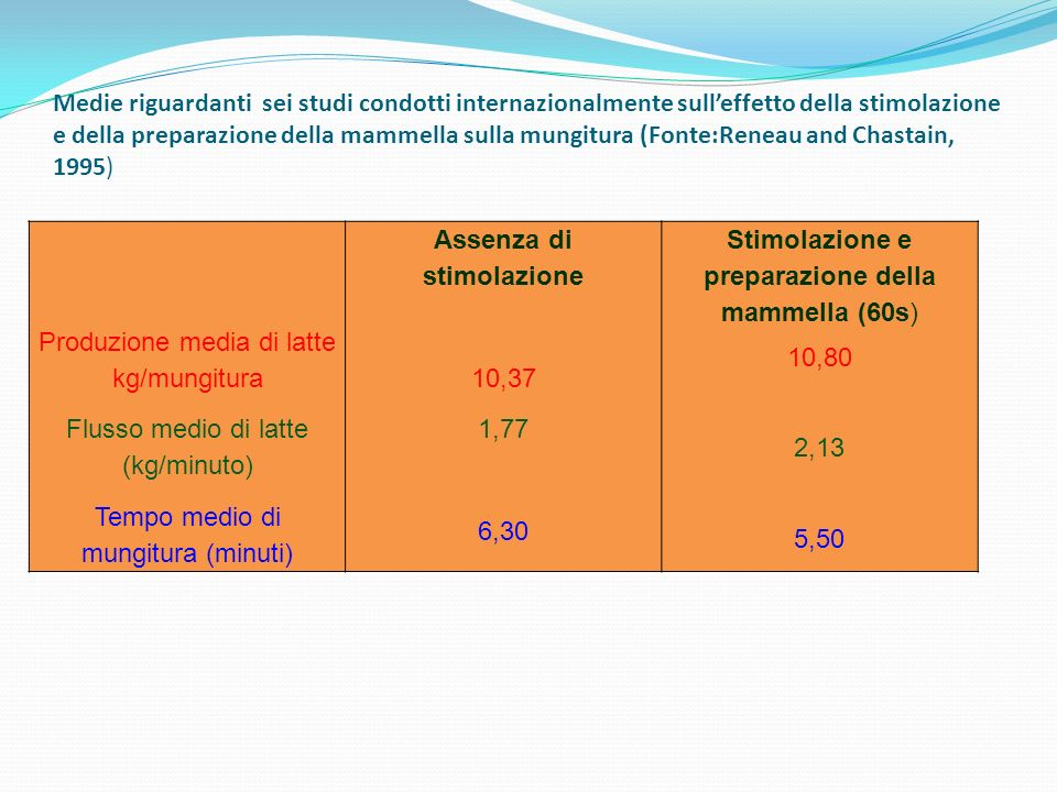 Produzione media di latte kg/mungitura